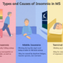 Cure-insomnia-without-medicines-stages