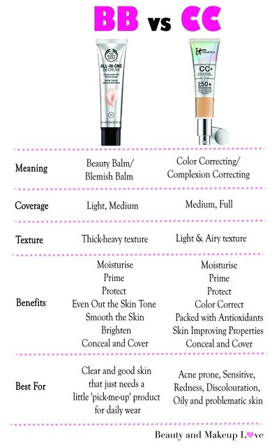 Difference Between BB Cream And CC Cream - Picture