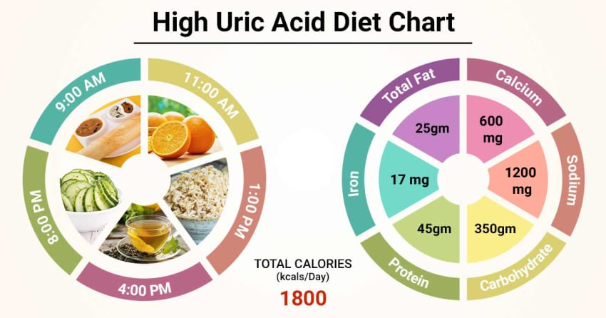 Best Ways To Lower Uric Acid - Picture