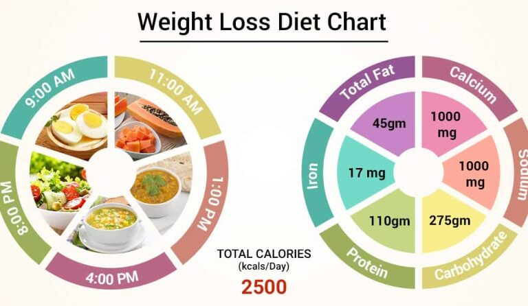 Best Top Foods For Weight Loss - Chart