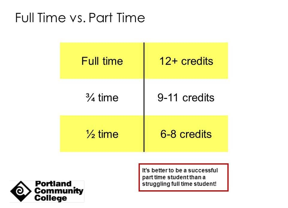 Difference Between Full Time Student And Part Time Student- Part time student