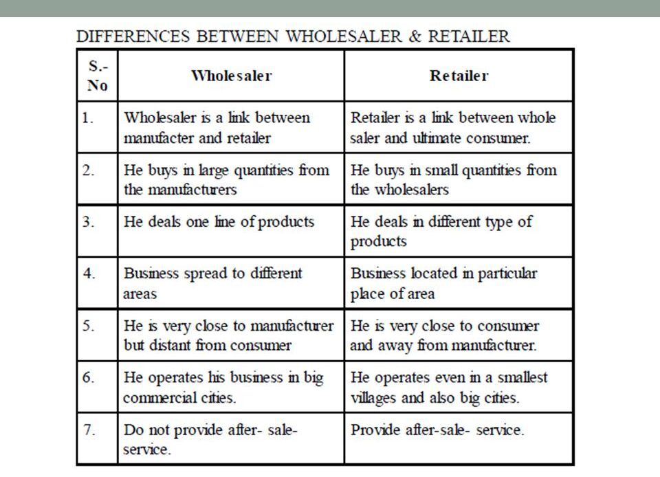 Wholesale And Retail Difference