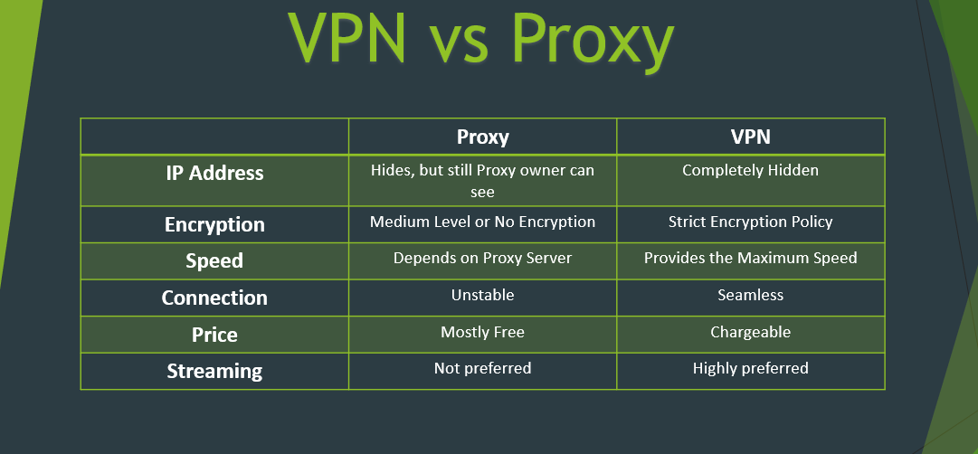 Difference Between VPN And Proxy - Comparison