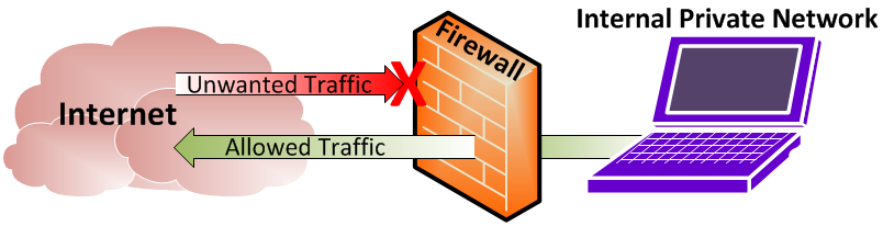 Difference Between VPN and Firewall - what is firewall