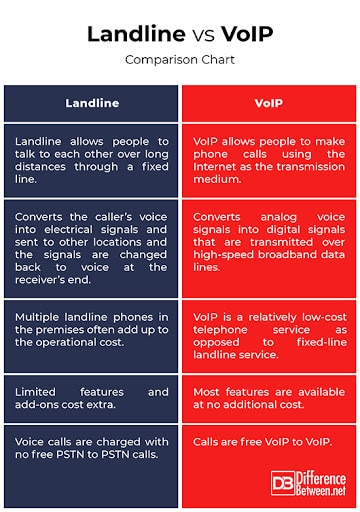 Difference Between VoIP And Landline - VoIP And Landline
