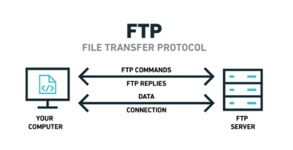 Difference between FTP and FTPS - what is ftp