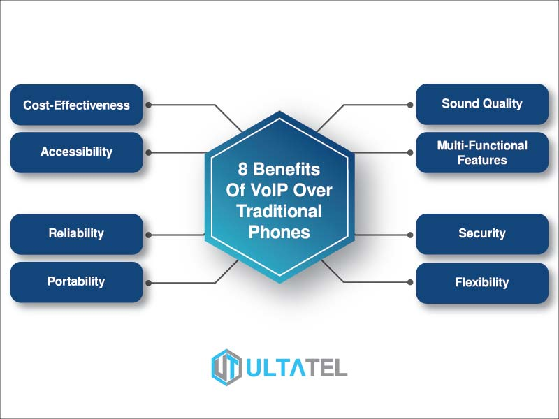 Difference Between FTP And VoIP - What is VoIP