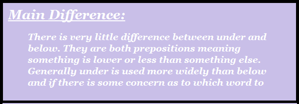 Difference Between Below And Under - Chart