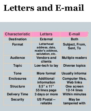 Difference Between Email And Letter - Chart