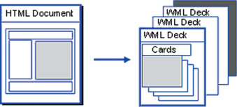 Difference Between Html And Wml - chart