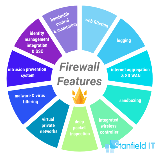 Difference Between Router And Firewall - what is firewall