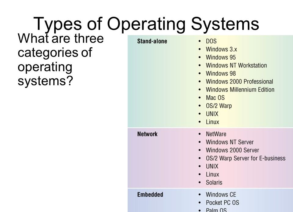Difference Between Stand-Alone And Server Operating System - chart