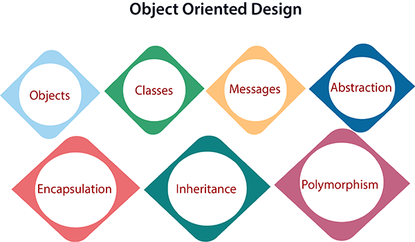 Difference Between Structured And Object Oriented Programming - oop