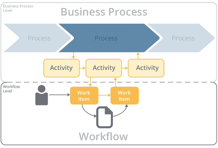 Difference Between Workflow And Process - chart