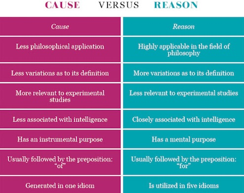 Difference Between Cause and Reason - Chart