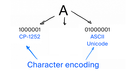 Difference Between Encoding And Encryption -chart