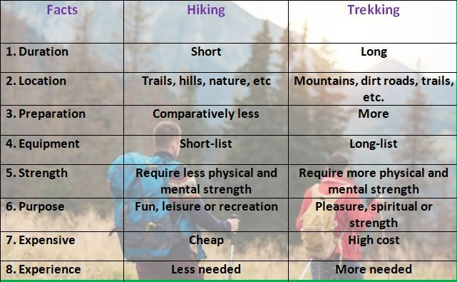 Difference Between Hiking And Trekking - chart