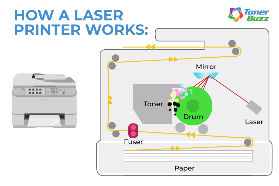 Difference Between Plotter and Laser Printer - laser printer