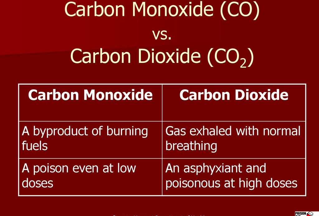 Difference Between Carbon Dioxide And Carbon Monoxide -chart