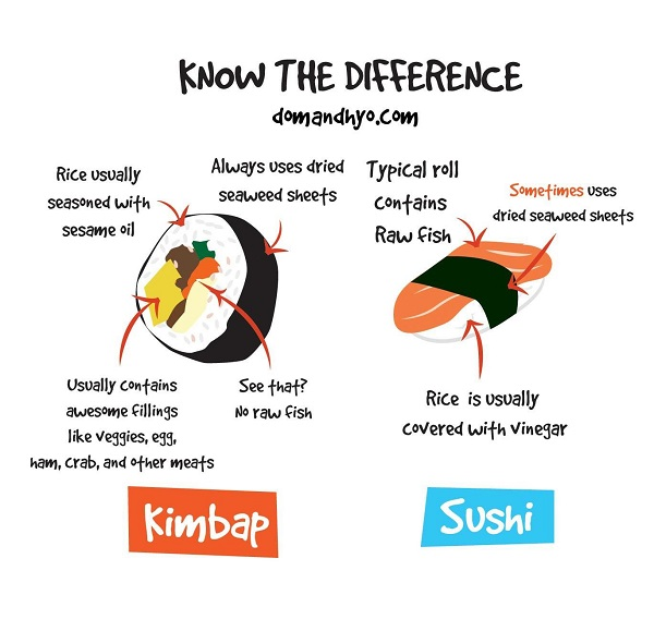Difference Between Kimbap And Sushi - chart